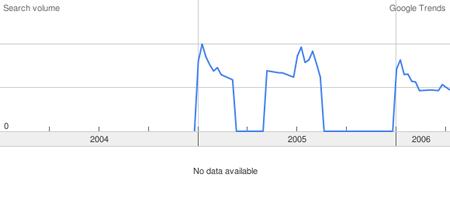 Bauernhofurlaub und Landurlaub verglichen mit Google Trends
